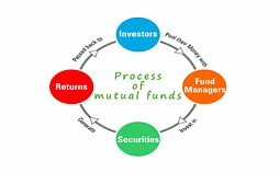 How a mutual funds work?